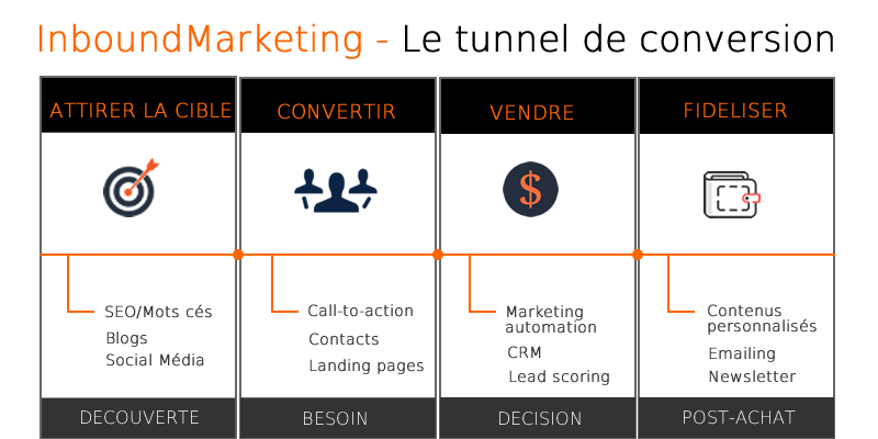 infographie tunnel de conversion leo